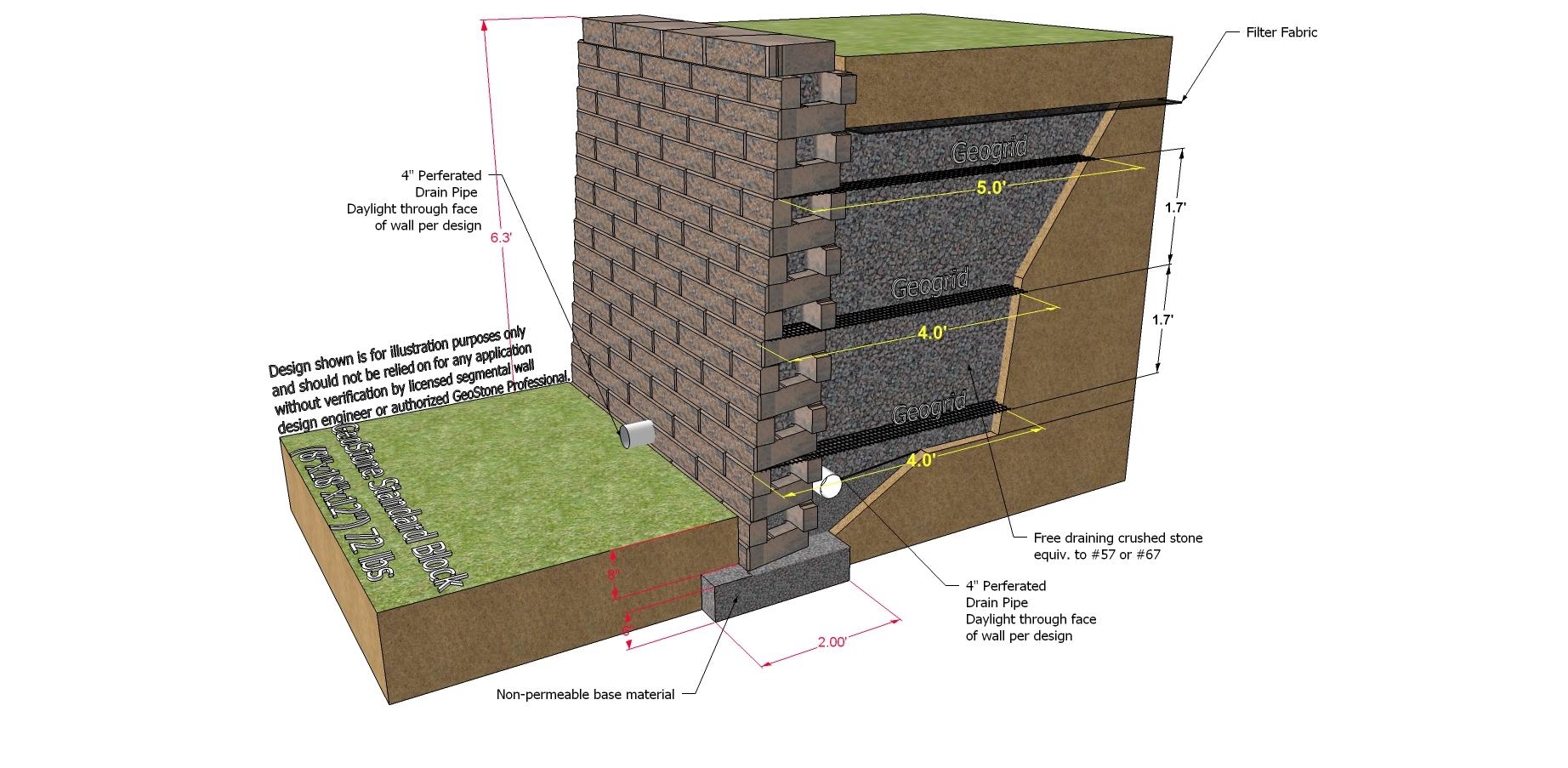 Modular Retaining Walls GeoStone Modular Retaining Walls