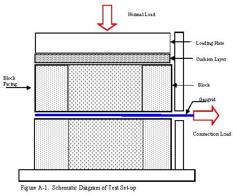 TECHNICAL | GeoStone Modular Retaining Walls