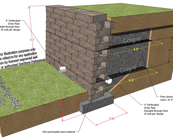 Geostone Modular Retaining Wall 4 Ft Height Cross Section